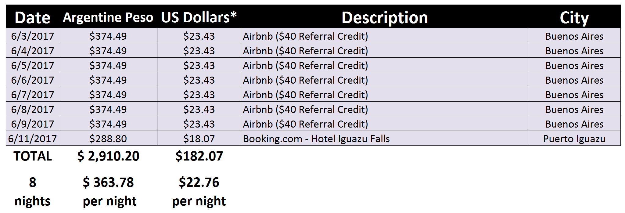 Argentina Accommodations Spend