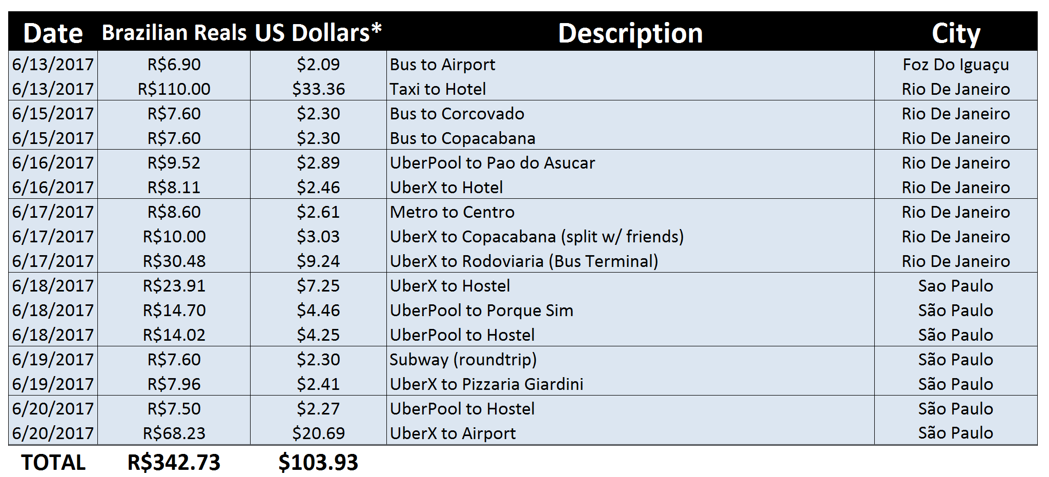 Brazil Local Transportation Spending