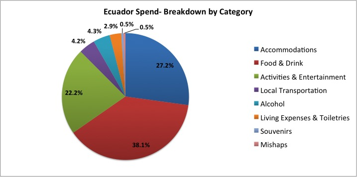 Ecuador Spend By Category